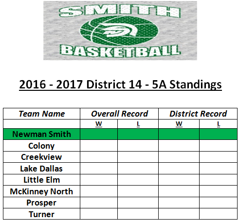 Smith Basketball Chart with 2016 to 2017 District 14 to 5 A Standings