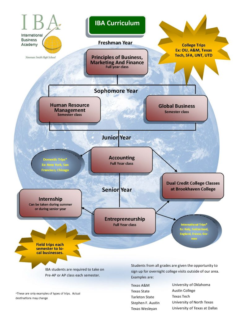 Curriculum Map for International Business Academy